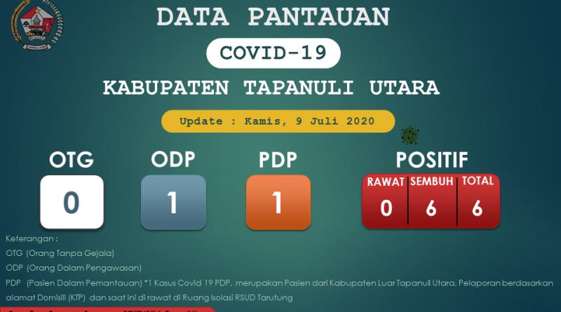 Pantauan Covid-19 Di Kabupaten Tapanuli Utara per 9 Juli 2020