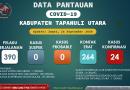 Pantauan Covid-19 Di Kabupaten Tapanuli Utara per 18 September 2020