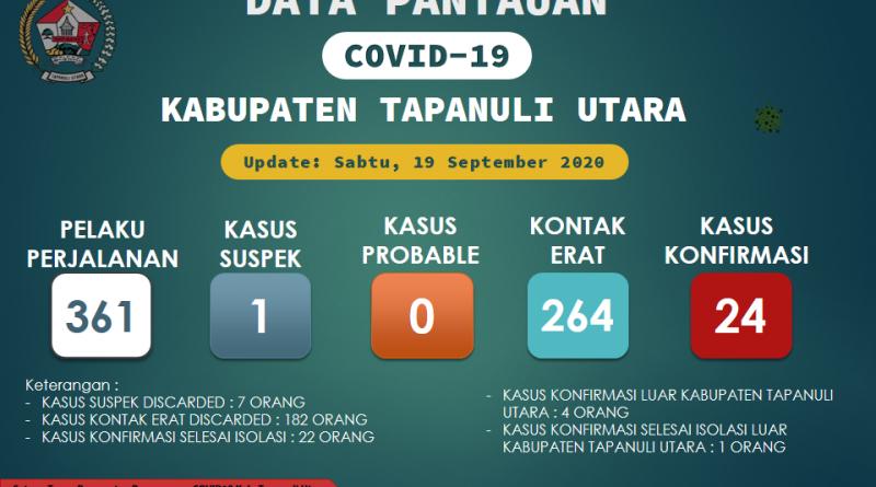 Pantauan Covid-19 Di Kabupaten Tapanuli Utara per 19 September 2020