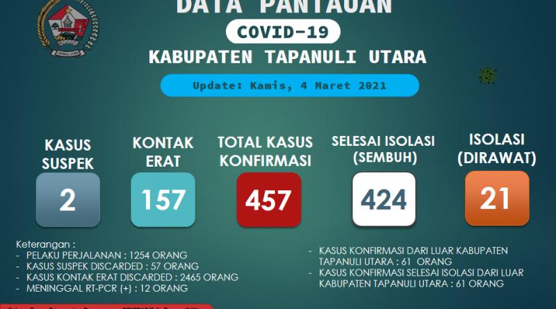 Pantauan Covid-19 Di Kabupaten Tapanuli Utara per 4 Maret 2021