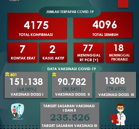Pantauan Covid-19 Di Kabupaten Tapanuli Utara per 20 Oktober 2021